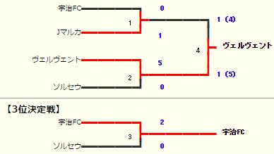 cys-kyoto-final