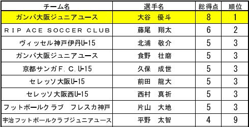 2016cys15-kansai-tokuteno