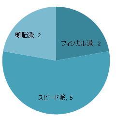 %e9%a0%ad%e8%84%b3%e6%b4%be