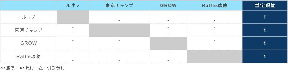 【組み合わせ速報!!】2017年度 第32回日本クラブユースサッカー選手権U-15大会 東京都予選
