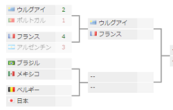 【W杯7/1号】カバーニ2発でウルグアイ勝利!フランスは19才エムバペ2発含む4点!メッシ,Cロナウド大会を去る!テレビ放送予定まとめ、日本代表戦日程、グループリーグ結果他